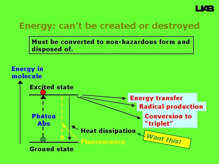 Dissipation of absorbed UV energy